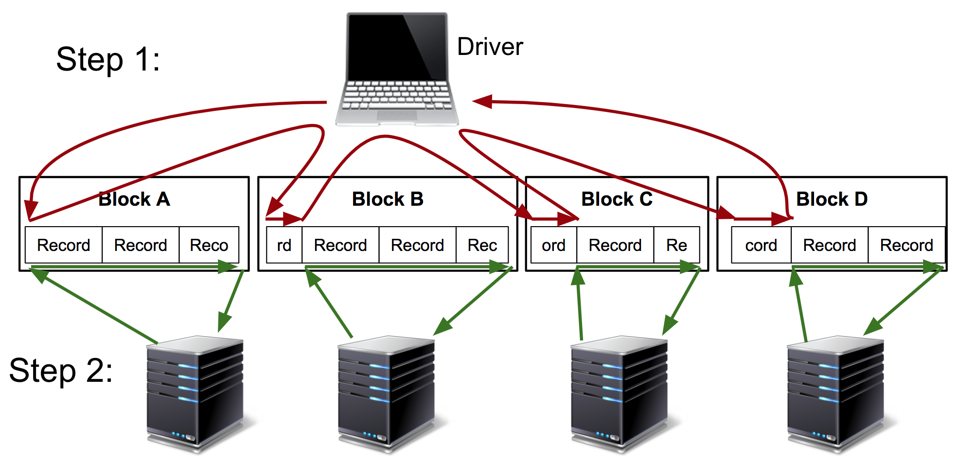 Schematic of hadoop-bam split-computation then distributed processing