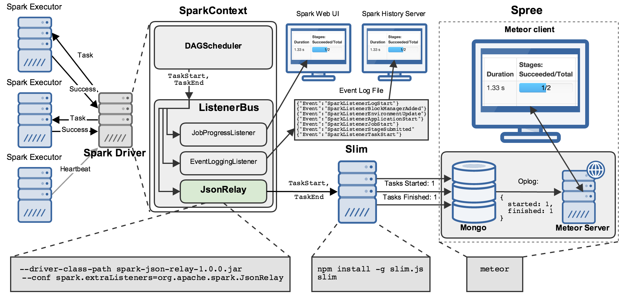 Infrastructure flow-chart showing various Spark components, Spree components, and how they work together