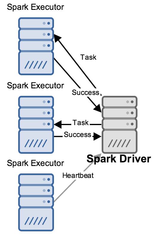 Diagram of Spark driver and executors