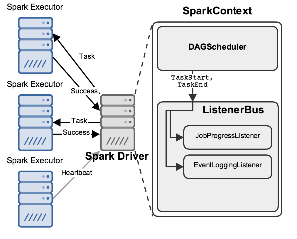 Spark driver and executors, with driver components included