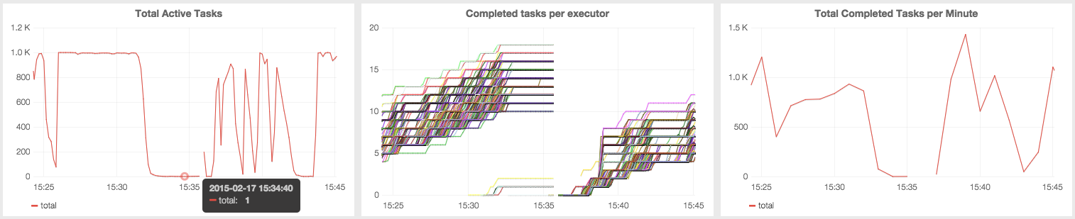 Active and completed task counts