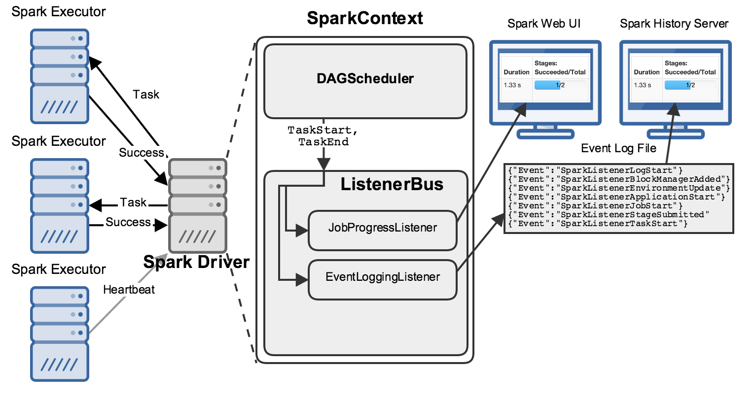 Spree: A Live-Updating Web UI for Spark · Hammer Lab